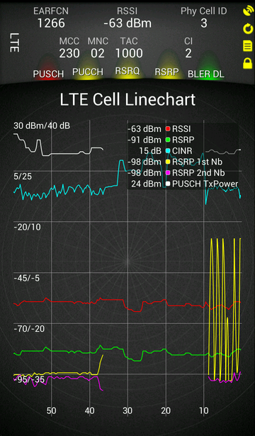 LTE Cell Linechart